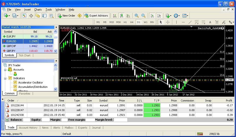 Trading in forex exchange